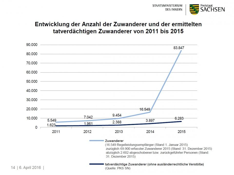 Auszug aus der Statistik des Sächsischen Innenministeriums.